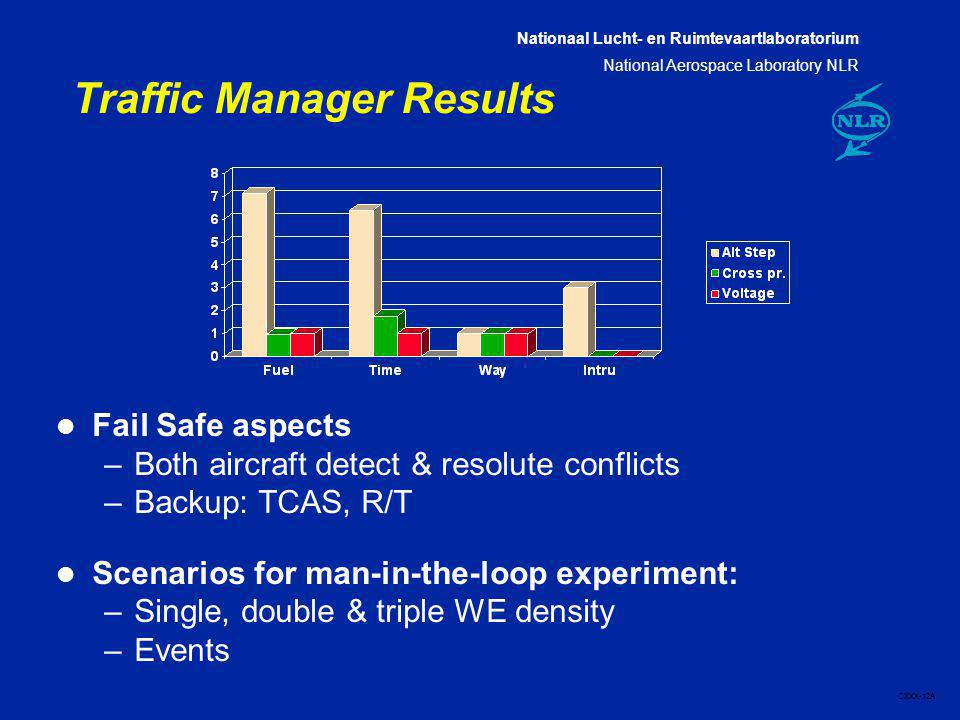 Nationaal Lucht- en Ruimtevaartlaboratorium National Aerospace Laboratory NLR CXXX-12A Traffic Manager Results l Fail Safe aspects –Both aircraft dete