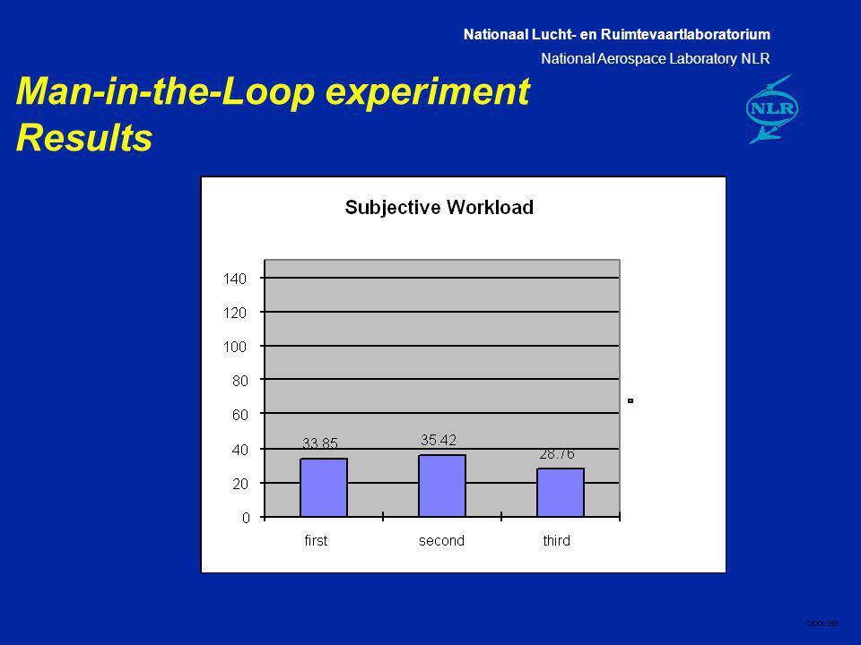 Nationaal Lucht- en Ruimtevaartlaboratorium National Aerospace Laboratory NLR CXXX-26A Man-in-the-Loop experiment Results