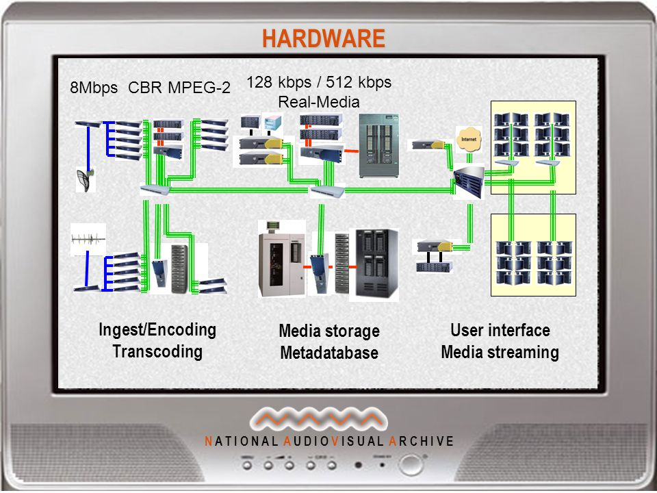 N A T I O N A L A U D I O V I S U A L A R C H I V E HARDWARE Ingest/Encoding Transcoding Media storage Metadatabase User interface Media streaming 128