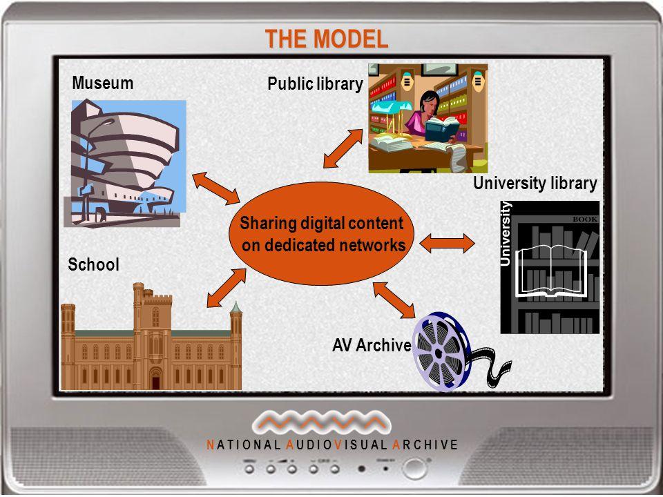 N A T I O N A L A U D I O V I S U A L A R C H I V E Sharing digital content on dedicated networks School University library Public library Museum AV A
