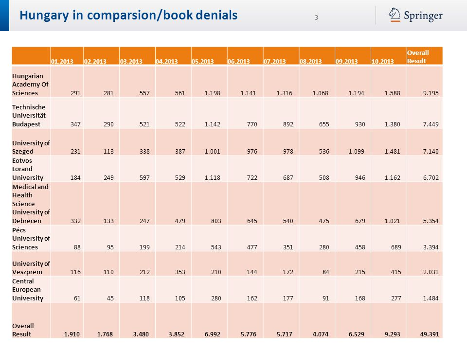 3 Hungary in comparsion/book denials 01.201302.201303.201304.201305.201306.201307.201308.201309.201310.2013 Overall Result Hungarian Academy Of Sciences 291 281 557 561 1.198 1.141 1.316 1.068 1.194 1.588 9.195 Technische Universität Budapest 347 290 521 522 1.142 770 892 655 930 1.380 7.449 University of Szeged 231 113 338 387 1.001 976 978 536 1.099 1.481 7.140 Eotvos Lorand University 184 249 597 529 1.118 722 687 508 946 1.162 6.702 Medical and Health Science University of Debrecen 332 133 247 479 803 645 540 475 679 1.021 5.354 Pécs University of Sciences 88 95 199 214 543 477 351 280 458 689 3.394 University of Veszprem 116 110 212 353 210 144 172 84 215 415 2.031 Central European University 61 45 118 105 280 162 177 91 168 277 1.484 Overall Result 1.910 1.768 3.480 3.852 6.992 5.776 5.717 4.074 6.529 9.293 49.391