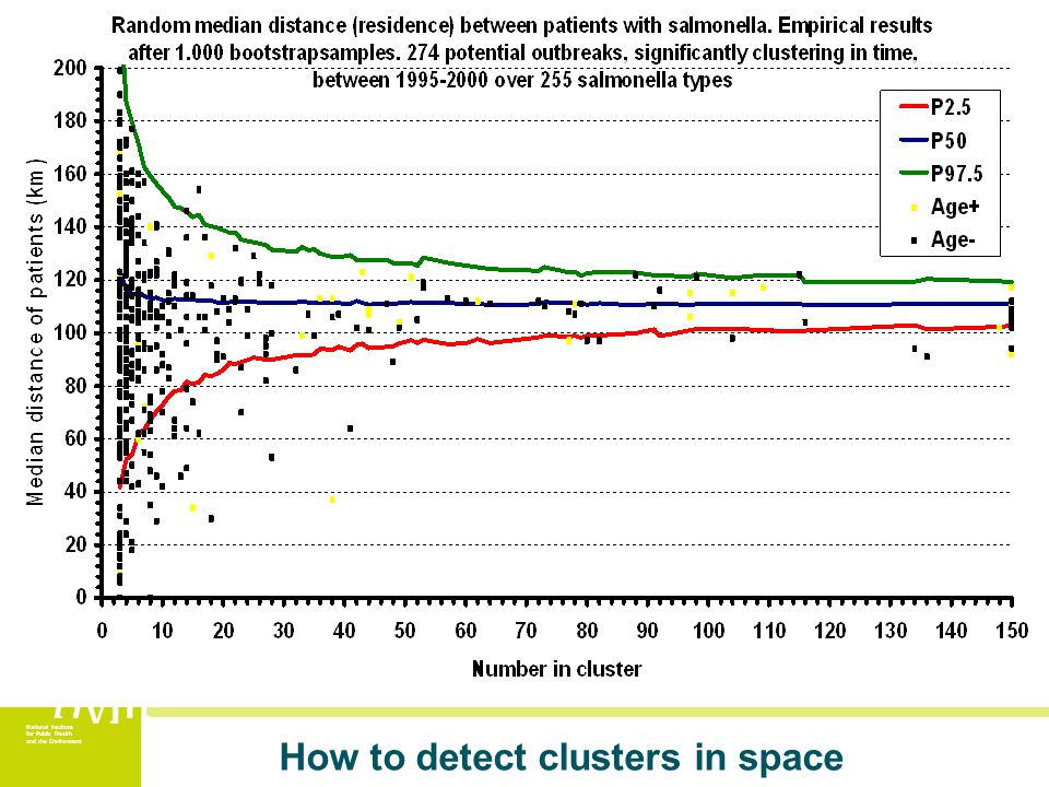 National Institute for Public Health and the Environment How to detect clusters in space