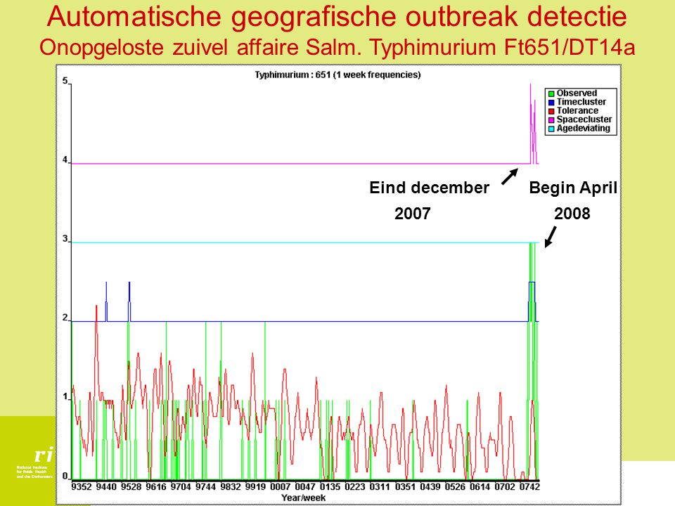 National Institute for Public Health and the Environment Eind december 2007 Begin April 2008 Automatische geografische outbreak detectie Onopgeloste zuivel affaire Salm.