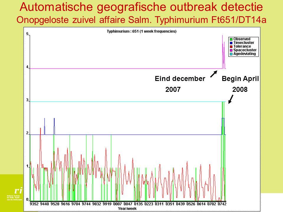National Institute for Public Health and the Environment Eind december 2007 Begin April 2008 Automatische geografische outbreak detectie Onopgeloste z