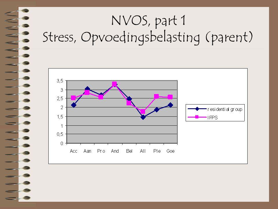 NVOS, part 1 Stress, Opvoedingsbelasting (parent)
