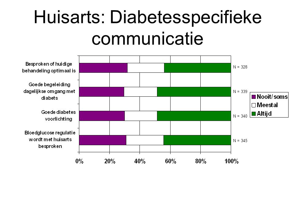 Huisarts: Diabetesspecifieke communicatie N = 328 N = 339 N = 340 N = 345