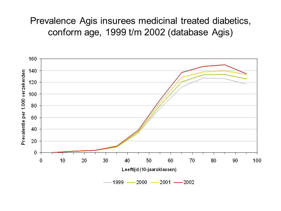 Prevalence Agis insurees medicinal treated diabetics, conform age, 1999 t/m 2002 (database Agis)
