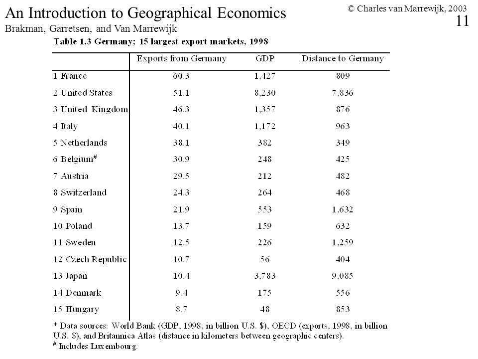 © Charles van Marrewijk, 2003 11 An Introduction to Geographical Economics Brakman, Garretsen, and Van Marrewijk