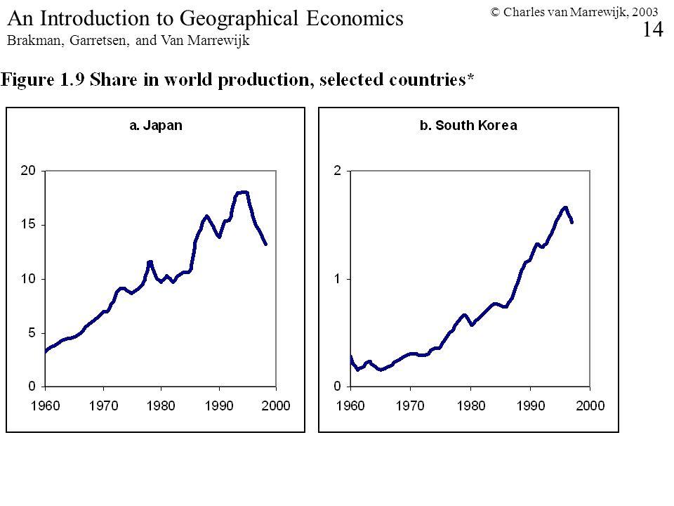 © Charles van Marrewijk, 2003 14 An Introduction to Geographical Economics Brakman, Garretsen, and Van Marrewijk