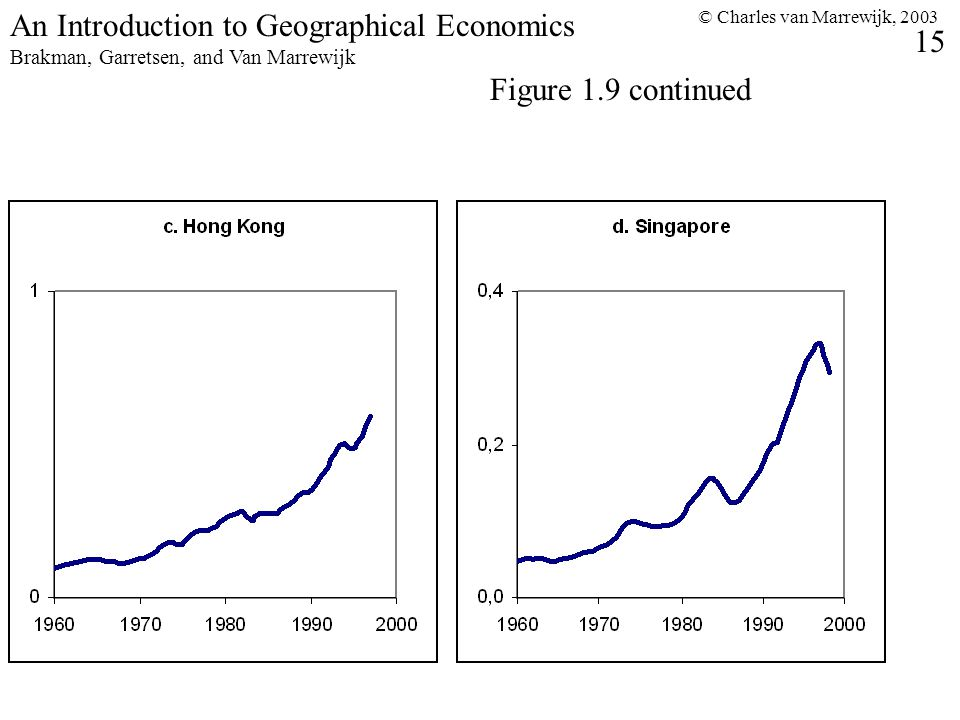 © Charles van Marrewijk, 2003 15 An Introduction to Geographical Economics Brakman, Garretsen, and Van Marrewijk Figure 1.9 continued