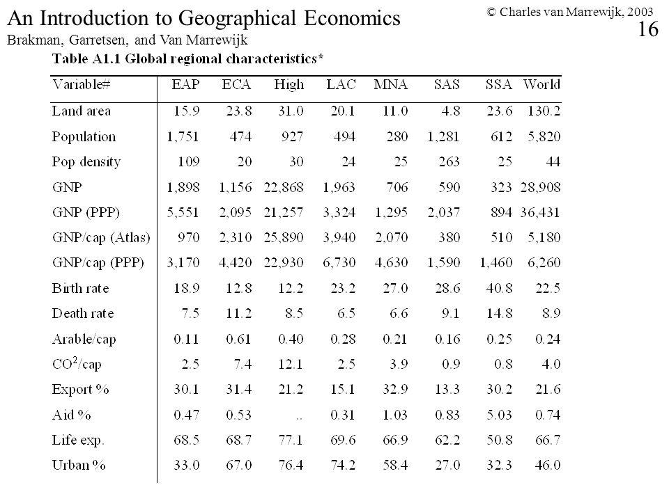 © Charles van Marrewijk, 2003 16 An Introduction to Geographical Economics Brakman, Garretsen, and Van Marrewijk