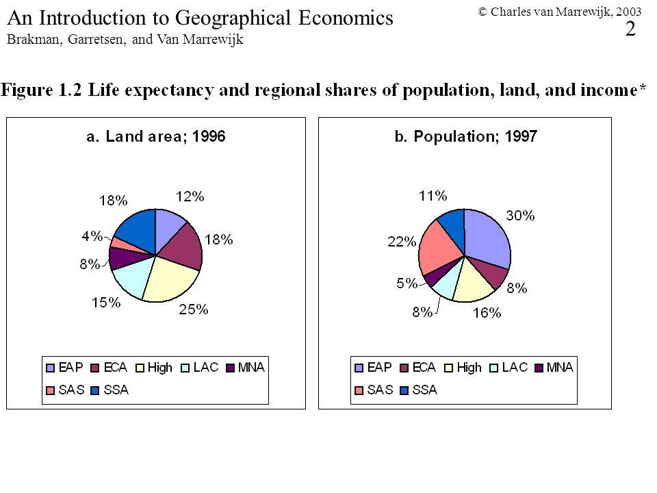 © Charles van Marrewijk, 2003 2 An Introduction to Geographical Economics Brakman, Garretsen, and Van Marrewijk
