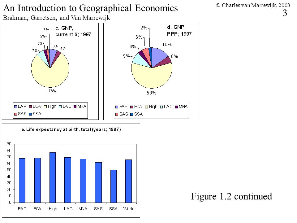 © Charles van Marrewijk, 2003 4 An Introduction to Geographical Economics Brakman, Garretsen, and Van Marrewijk