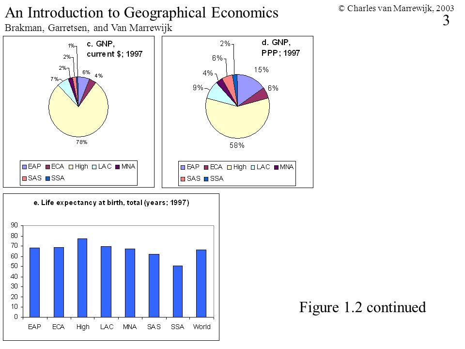 © Charles van Marrewijk, 2003 3 An Introduction to Geographical Economics Brakman, Garretsen, and Van Marrewijk Figure 1.2 continued
