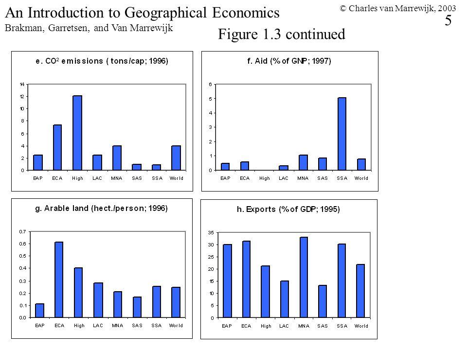 © Charles van Marrewijk, 2003 5 An Introduction to Geographical Economics Brakman, Garretsen, and Van Marrewijk Figure 1.3 continued