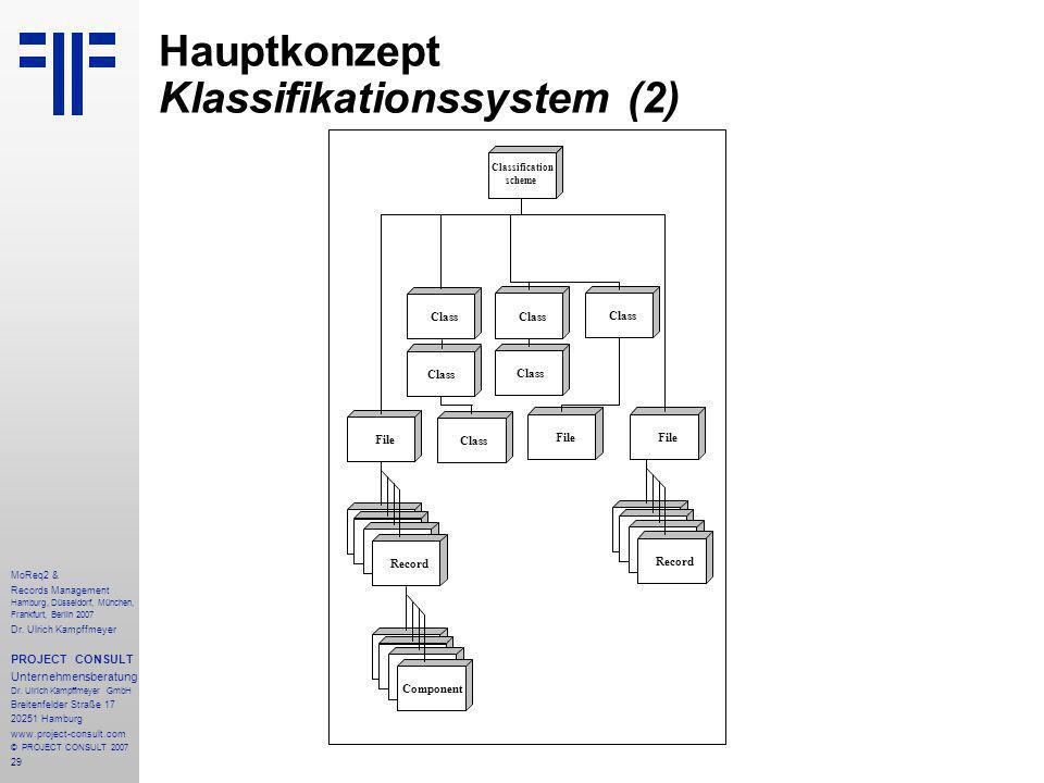 29 MoReq2 & Records Management Hamburg, Düsseldorf, München, Frankfurt, Berlin 2007 Dr.