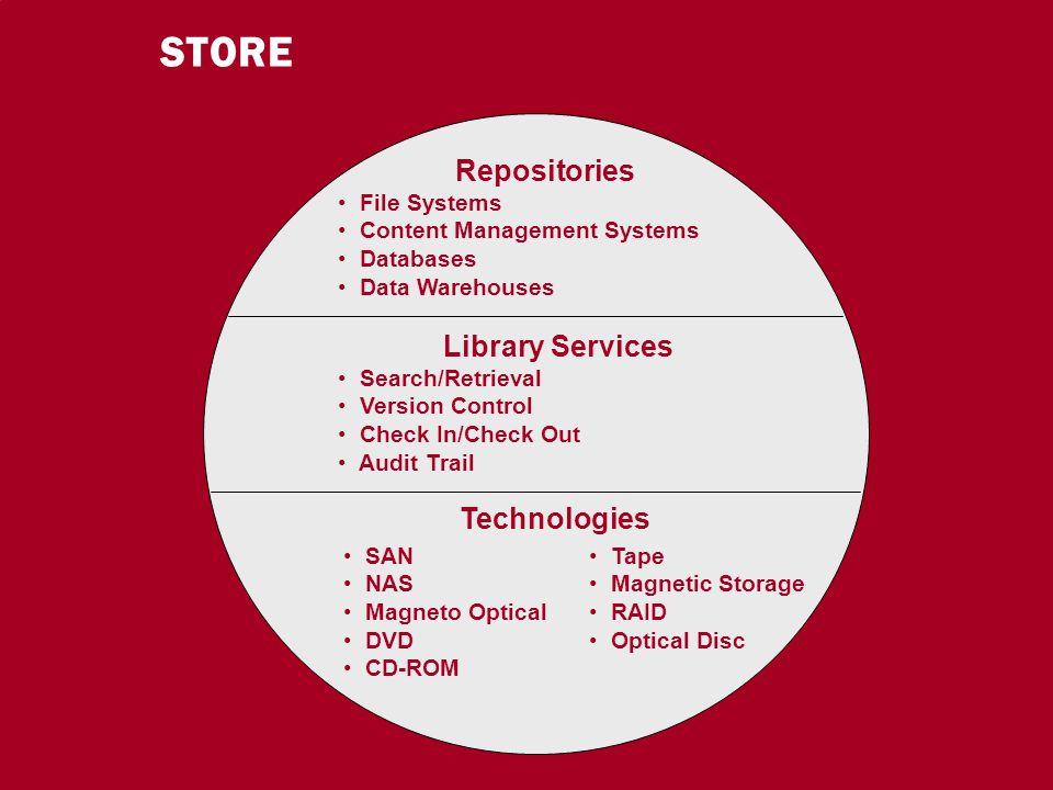 19 CIO Dialog ECM-Schlüsseltechnologie für globale Serviceorientierung Dr.