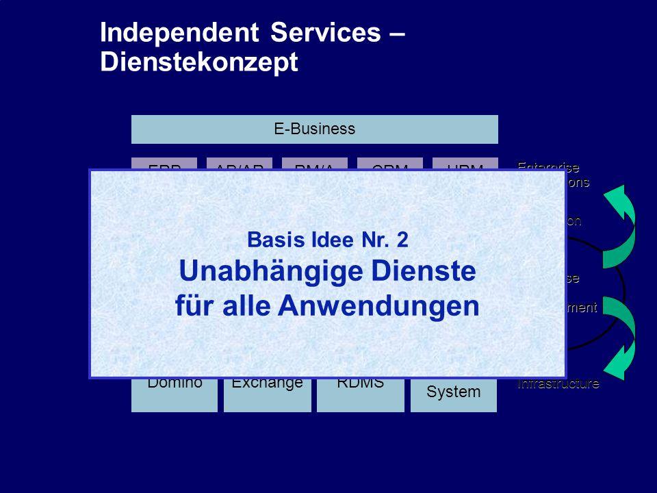 32 CIO Dialog ECM-Schlüsseltechnologie für globale Serviceorientierung Dr.