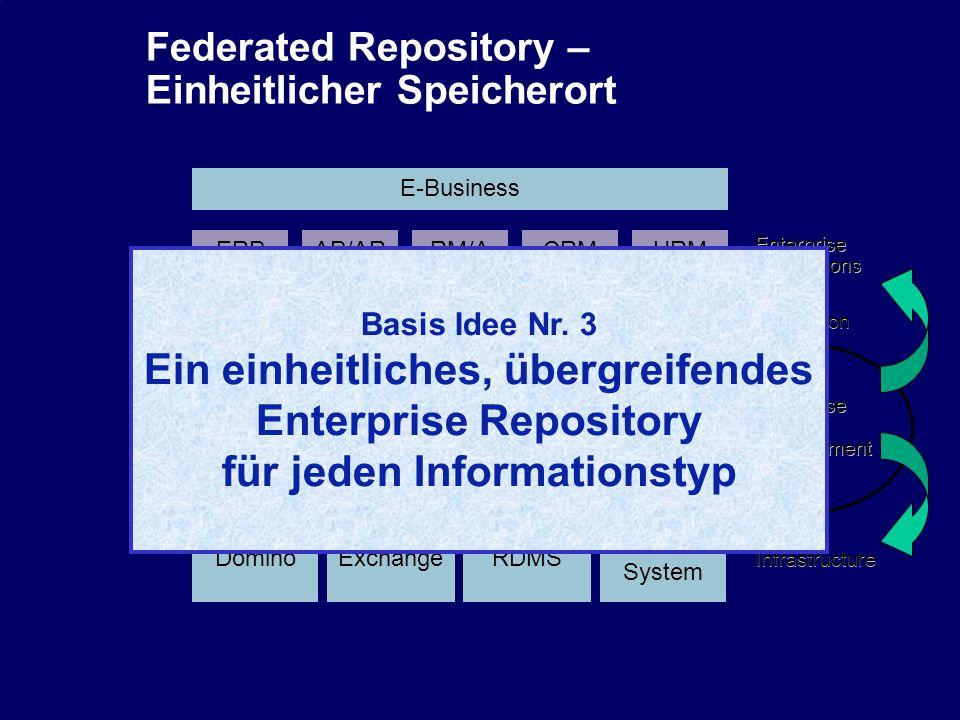 33 CIO Dialog ECM-Schlüsseltechnologie für globale Serviceorientierung Dr.