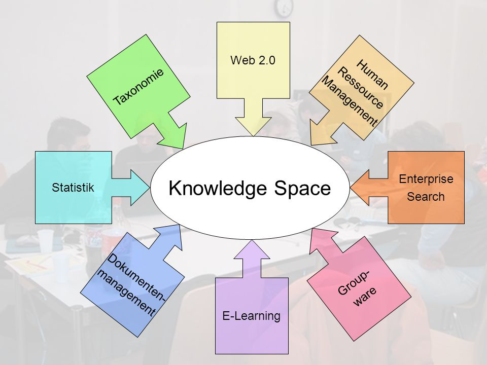 15 Intranet als Knowledge Space Dr.
