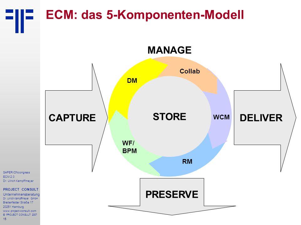 15 SAPERIONcongress ECM 2.0 Dr.Ulrich Kampffmeyer PROJECT CONSULT Unternehmensberatung Dr.
