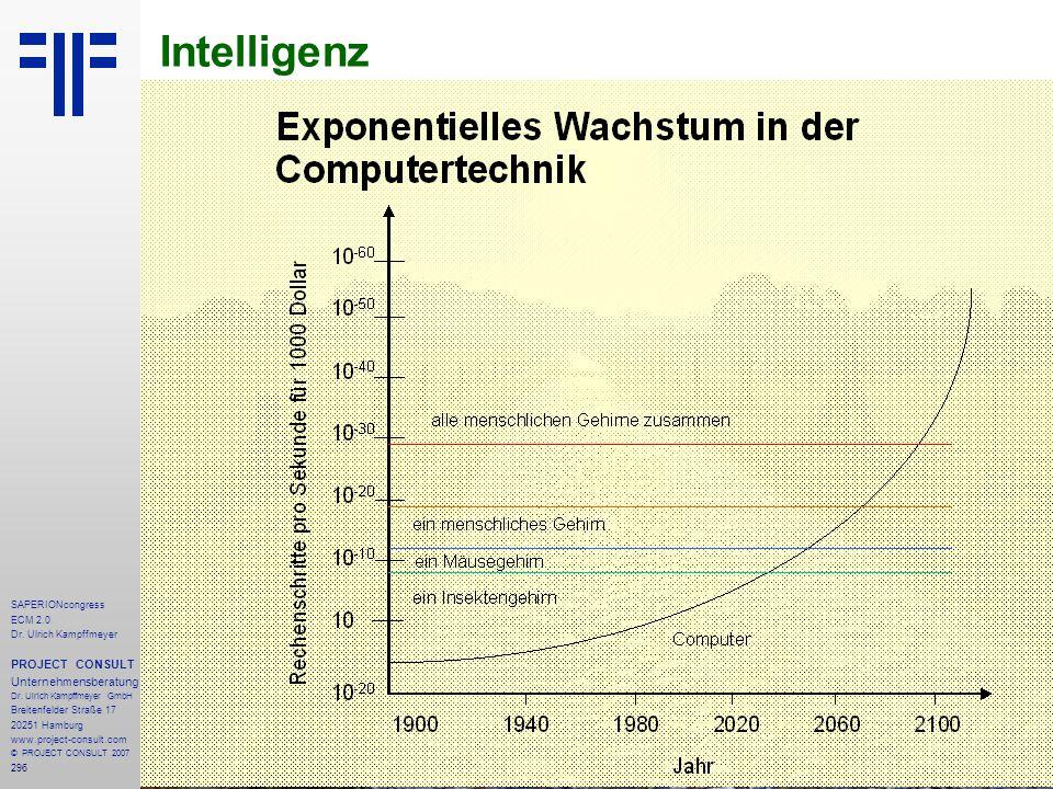 296 SAPERIONcongress ECM 2.0 Dr.Ulrich Kampffmeyer PROJECT CONSULT Unternehmensberatung Dr.