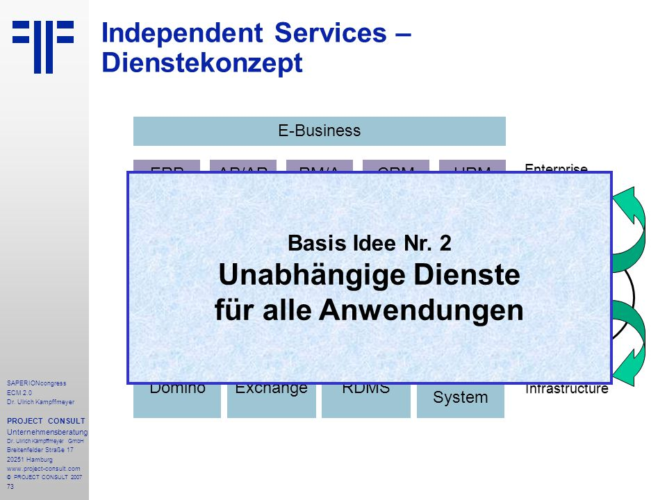 73 SAPERIONcongress ECM 2.0 Dr.Ulrich Kampffmeyer PROJECT CONSULT Unternehmensberatung Dr.