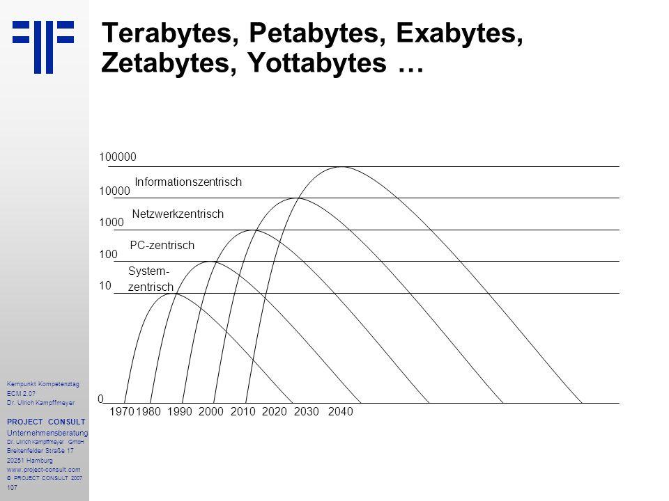 107 Kernpunkt Kompetenztag ECM 2.0. Dr.