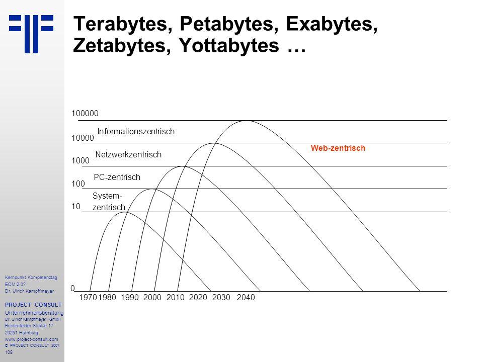 108 Kernpunkt Kompetenztag ECM 2.0. Dr.