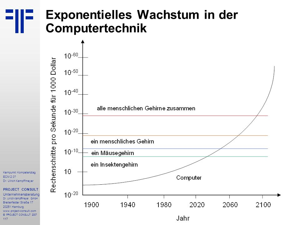 117 Kernpunkt Kompetenztag ECM 2.0. Dr.