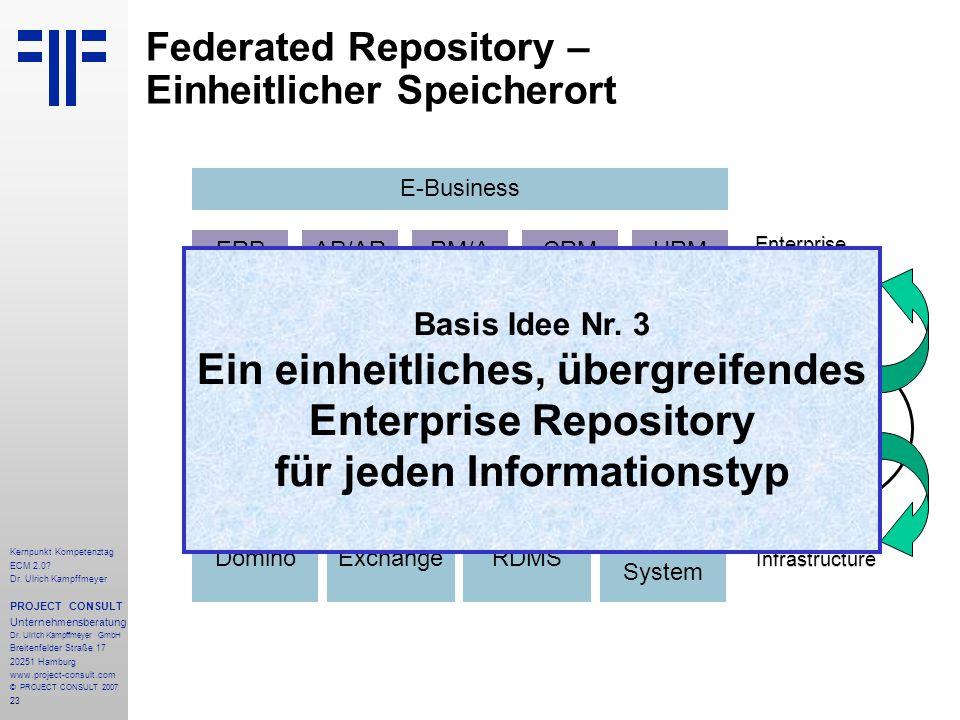 23 Kernpunkt Kompetenztag ECM 2.0. Dr. Ulrich Kampffmeyer PROJECT CONSULT Unternehmensberatung Dr.