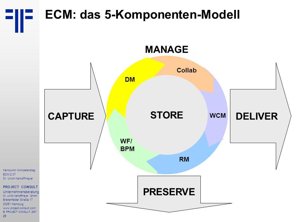 25 Kernpunkt Kompetenztag ECM 2.0. Dr. Ulrich Kampffmeyer PROJECT CONSULT Unternehmensberatung Dr.