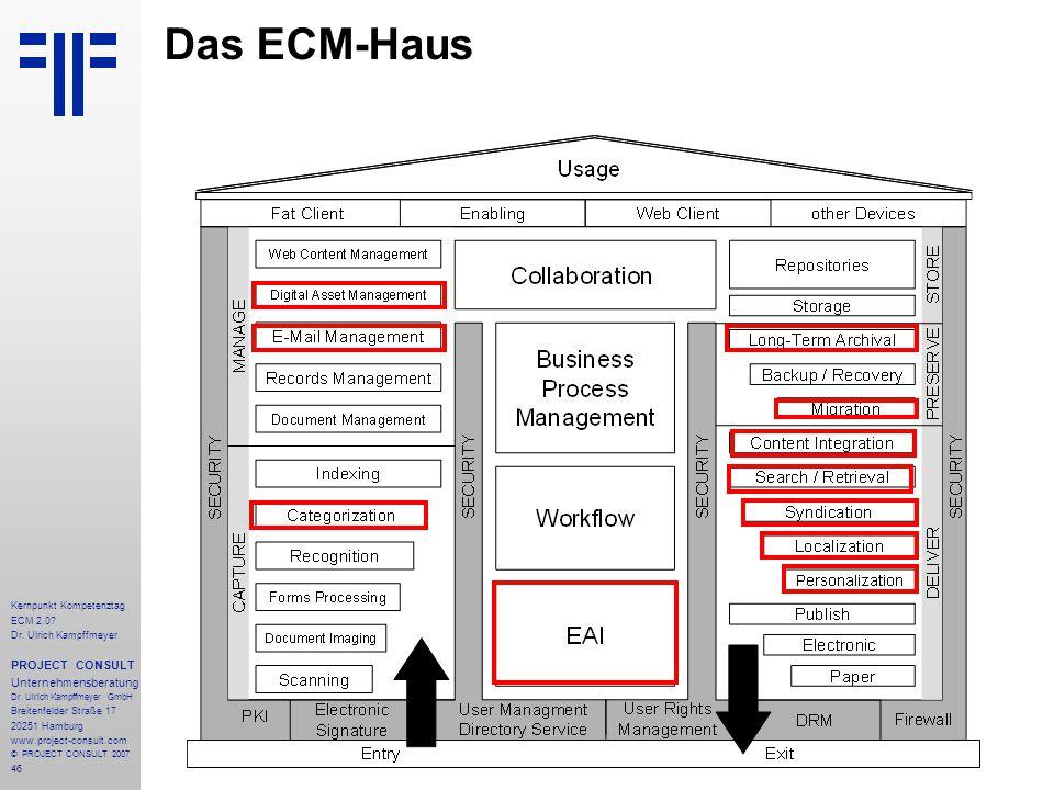 46 Kernpunkt Kompetenztag ECM 2.0. Dr. Ulrich Kampffmeyer PROJECT CONSULT Unternehmensberatung Dr.