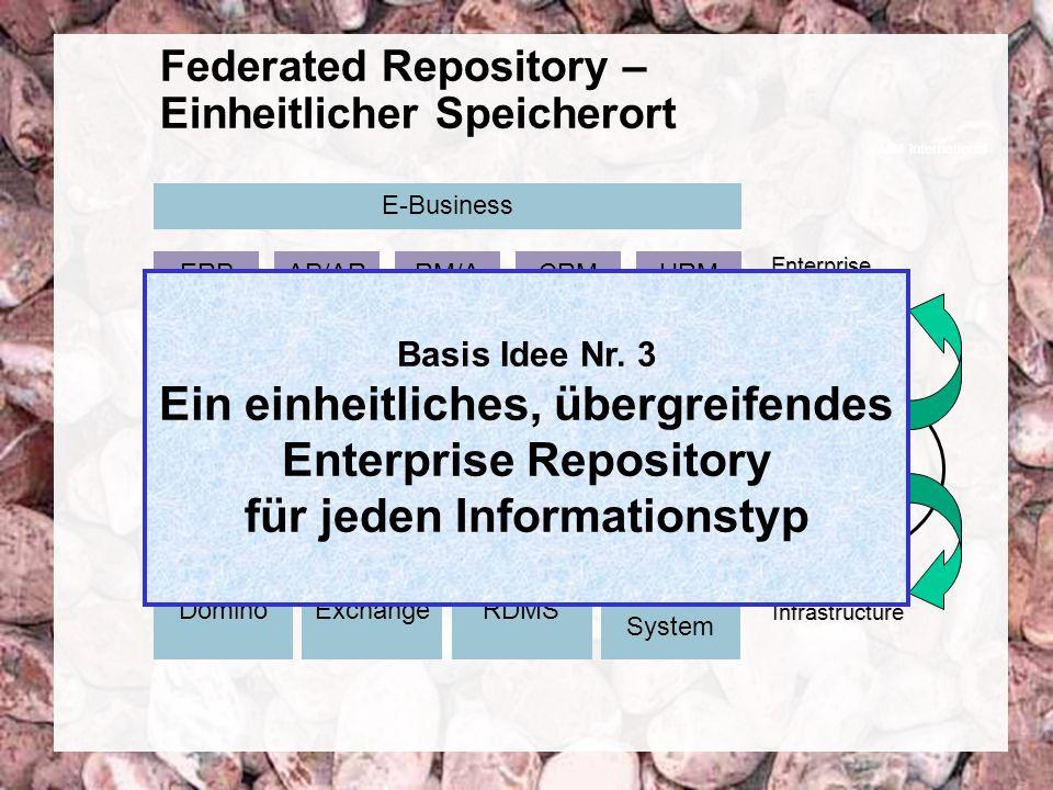 10 Coextant Enterprise Content Management: Status Quo und Zukunft Dr. Ulrich Kampffmeyer PROJECT CONSULT Unternehmensberatung Dr. Ulrich Kampffmeyer G