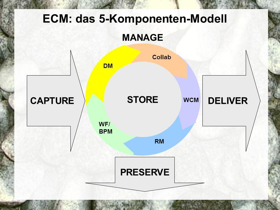14 Coextant Enterprise Content Management: Status Quo und Zukunft Dr.