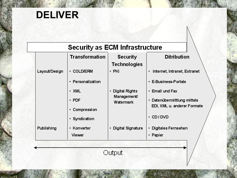 24 Coextant Enterprise Content Management: Status Quo und Zukunft Dr. Ulrich Kampffmeyer PROJECT CONSULT Unternehmensberatung Dr. Ulrich Kampffmeyer G