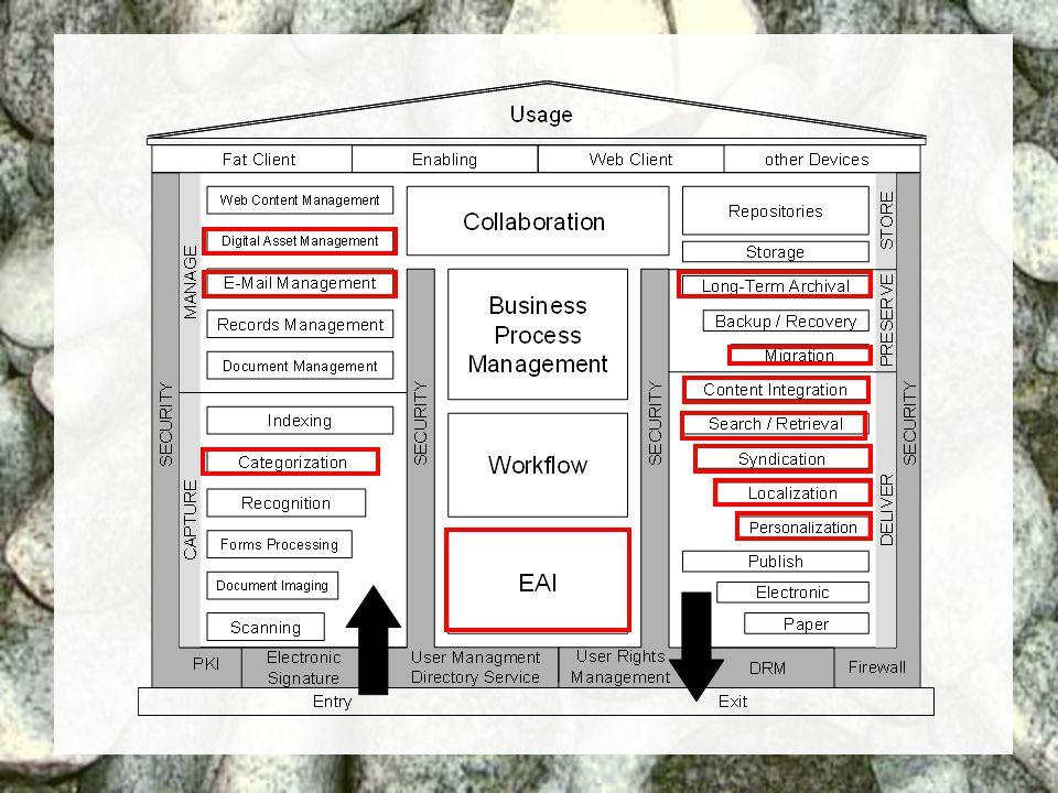 25 Coextant Enterprise Content Management: Status Quo und Zukunft Dr. Ulrich Kampffmeyer PROJECT CONSULT Unternehmensberatung Dr. Ulrich Kampffmeyer G