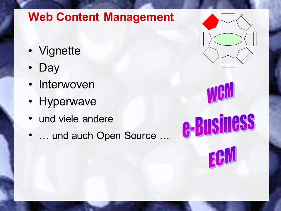 41 Coextant Enterprise Content Management: Status Quo und Zukunft Dr. Ulrich Kampffmeyer PROJECT CONSULT Unternehmensberatung Dr. Ulrich Kampffmeyer G
