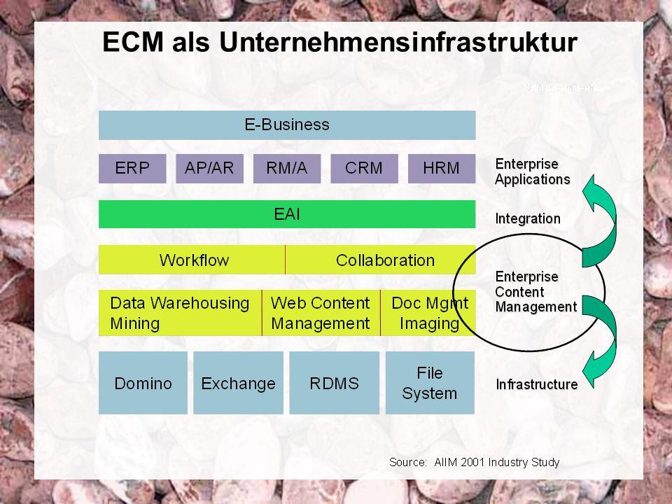 7 Coextant Enterprise Content Management: Status Quo und Zukunft Dr.