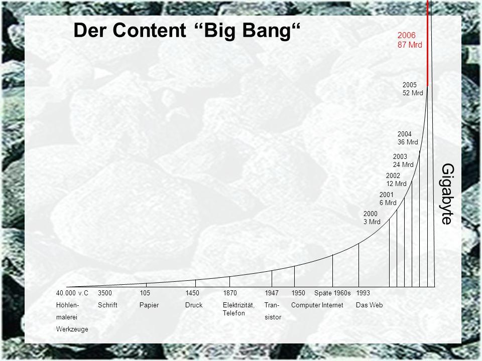 71 Coextant Enterprise Content Management: Status Quo und Zukunft Dr. Ulrich Kampffmeyer PROJECT CONSULT Unternehmensberatung Dr. Ulrich Kampffmeyer G