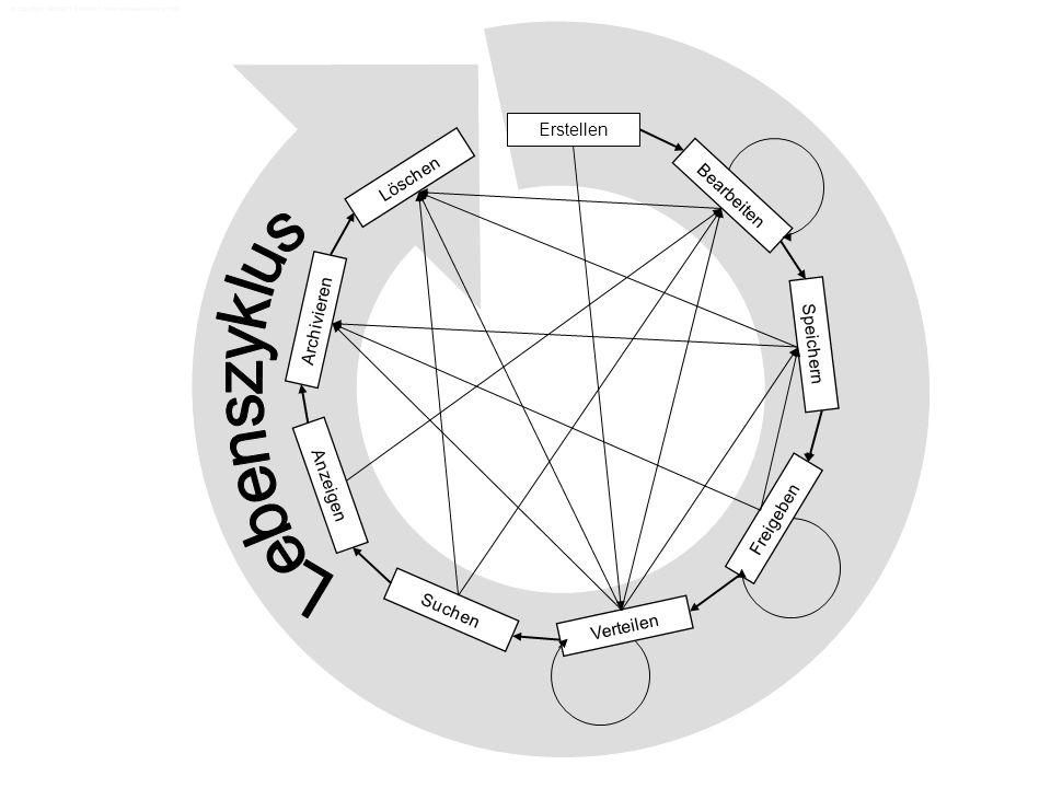 Erstellen Verteilen Bearbeiten Speichern Anzeigen Archivieren Löschen Freigeben Suchen