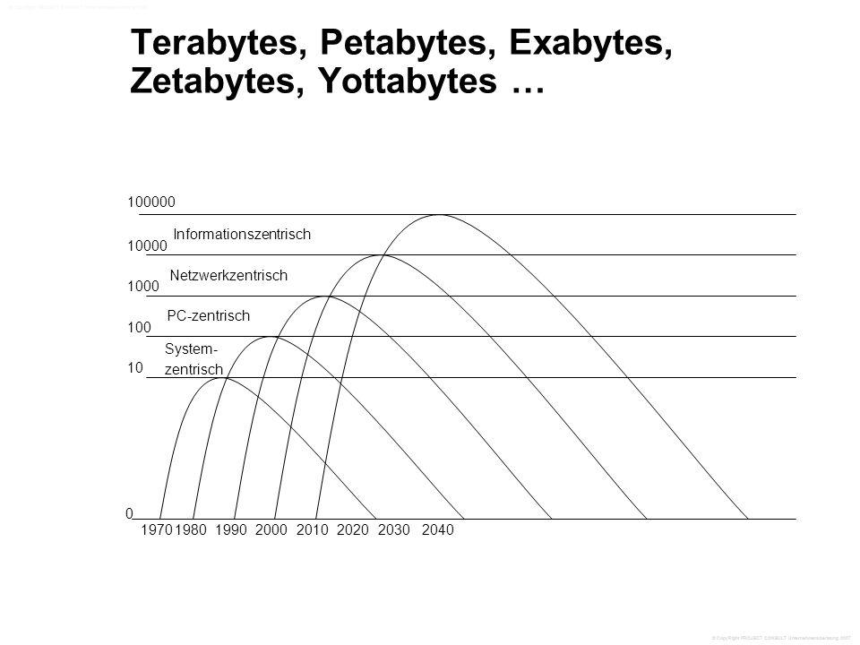 Terabytes, Petabytes, Exabytes, Zetabytes, Yottabytes … 0 1970198020001990201020202030 10 100000 10000 1000 100 System- zentrisch PC-zentrisch Netzwerkzentrisch Informationszentrisch 2040 © CopyRight PROJECT CONSULT Unternehmensberatung 2007