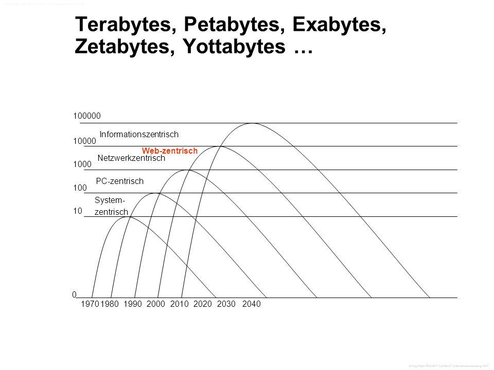 Terabytes, Petabytes, Exabytes, Zetabytes, Yottabytes … 0 1970198020001990201020202030 10 100000 10000 1000 100 System- zentrisch PC-zentrisch Netzwerkzentrisch Informationszentrisch 2040 Web-zentrisch © CopyRight PROJECT CONSULT Unternehmensberatung 2007