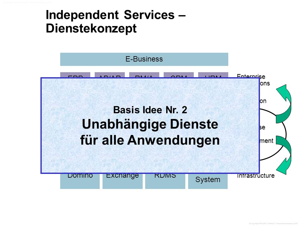 Independent Services – Dienstekonzept AIIM International ERP Enterprise Applications Enterprise Content Management Web Content Management Doc Mgmt Imaging DominoExchangeRDMS File System WorkflowCollaboration Data Warehousing Mining EAI E-Business Infrastructure Integration AP/ARRM/ACRMHRM Basis Idee Nr.