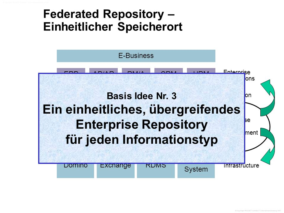 Federated Repository – Einheitlicher Speicherort AIIM International ERP Enterprise Applications Enterprise Content Management Web Content Management Doc Mgmt Imaging DominoExchangeRDMS File System WorkflowCollaboration Data Warehousing Mining EAI E-Business Infrastructure Integration AP/ARRM/ACRMHRM Basis Idee Nr.