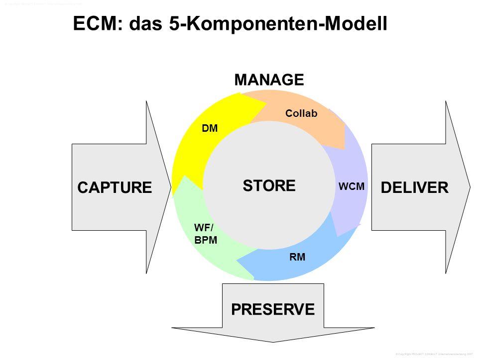 ECM: das 5-Komponenten-Modell CAPTURE PRESERVE DELIVER STORE MANAGE STORE WCM RM WF/ BPM DM Collab © CopyRight PROJECT CONSULT Unternehmensberatung 2007