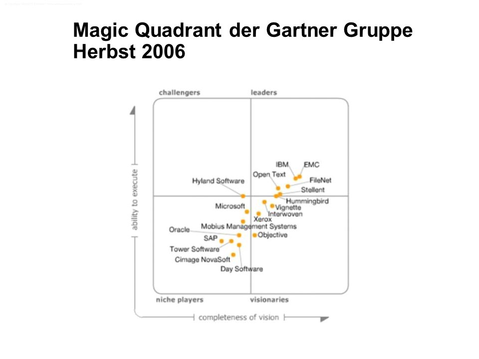 Magic Quadrant der Gartner Gruppe Herbst 2006