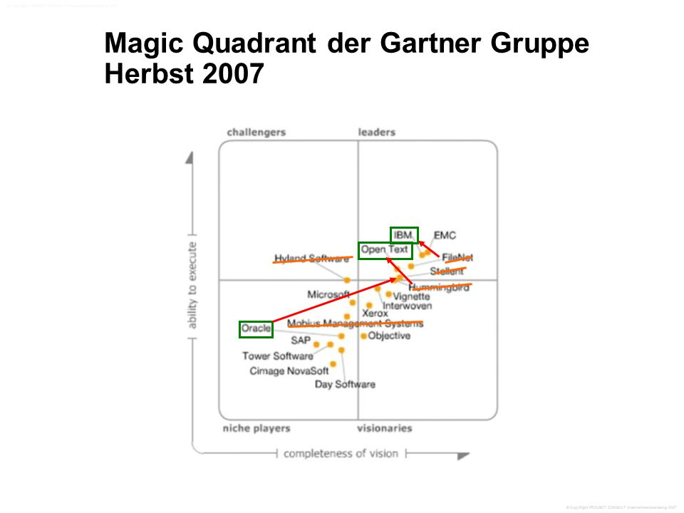Magic Quadrant der Gartner Gruppe Herbst 2007 © CopyRight PROJECT CONSULT Unternehmensberatung 2007
