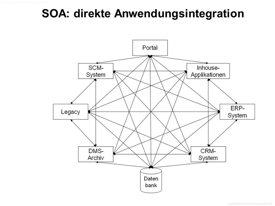 SOA: direkte Anwendungsintegration © CopyRight PROJECT CONSULT Unternehmensberatung 2007