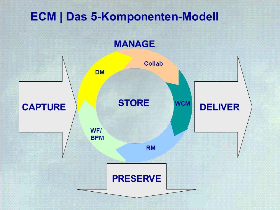 ECM | Das 5-Komponenten-Modell STORE DELIVERCAPTURE PRESERVE MANAGE STORE RM WF/ BPM DM Collab STORE WCM